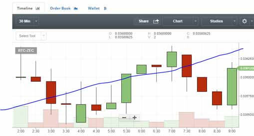 trading de criptomonedas_